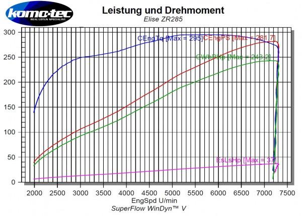 Phase ZR285 Mehrleistung ca. +61PS/+45Nm Elise S (2ZR)