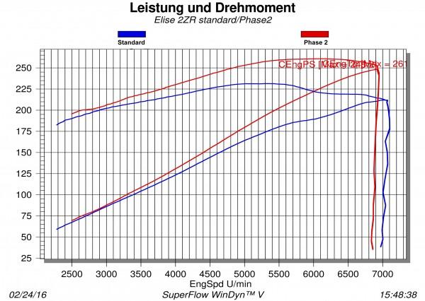 Phase ZR250 Mehrleistung ca. +28PS/+10Nm Elise S (2ZR)