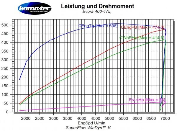Phase EV4-475 Mehrleistung ca. +70PS/+90Nm Evora