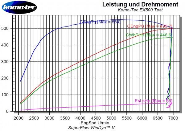 2200-006-EX500-Leistungsdiagramm