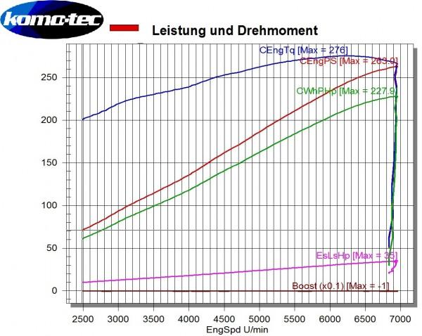 Phase ZR265 Mehrleistung ca. +43PS/+25Nm Elise S (2ZR)