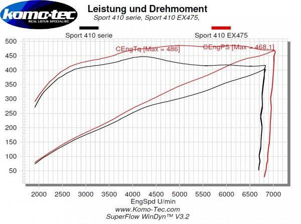 Phase Sport EX475 Mehrleistung ca. +60PS/+80Nm für Exige Sport 410