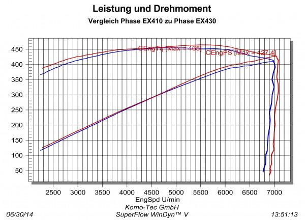 Upgrade Leistungsphasen S V6 / 350