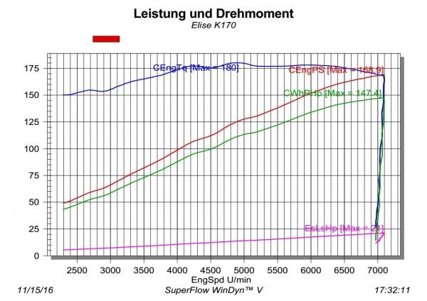 4. Phase K170 Mehrleistung ca. +48PS/+20Nm Elise Mk1/2 (K16)