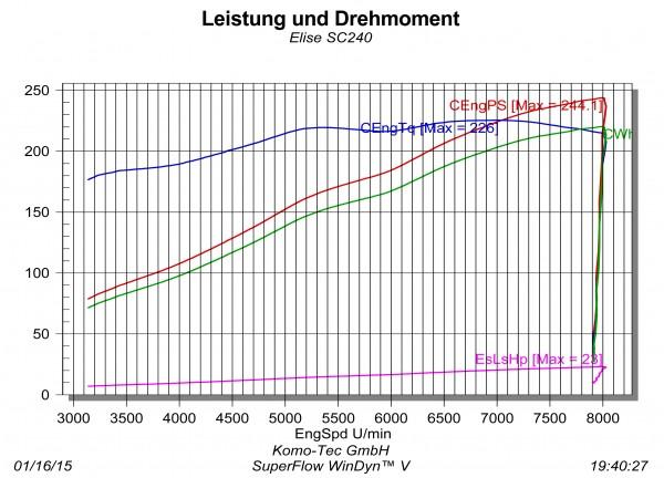 "Elise SC Phase 4 ""SC 240"": Mehrleistung ca. 20PS"