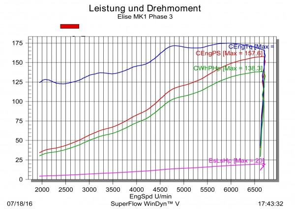 3. Phase K155 Mehrleistung ca. +34PS/+15Nm Elise Mk1/2 (K16)